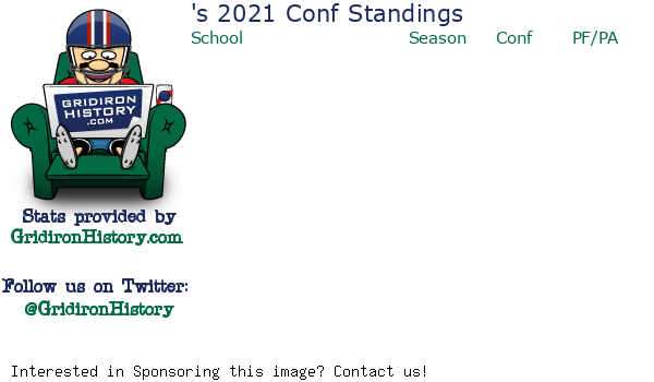 2020 Conference Standings
